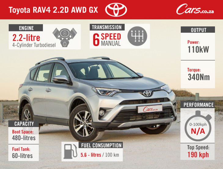 Search Cars.co.za For Toyota RAV4s For Sale