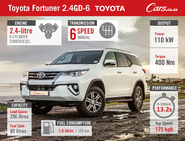 toyota fortuner 2 4gd-6  2016  review