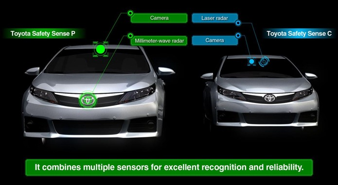 Toyota Integrated Safety Technology Systems