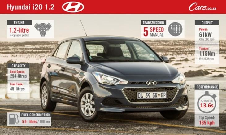 Cars-Hyundai-i20-1.2-facebook