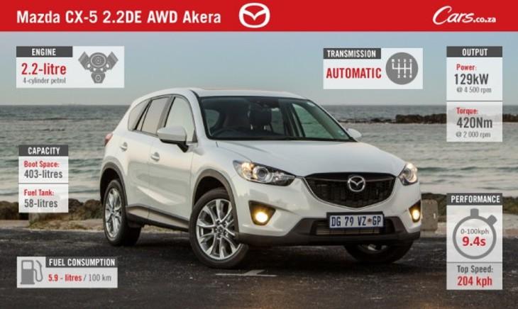 Cars-Mazda-Cx5-Facebook