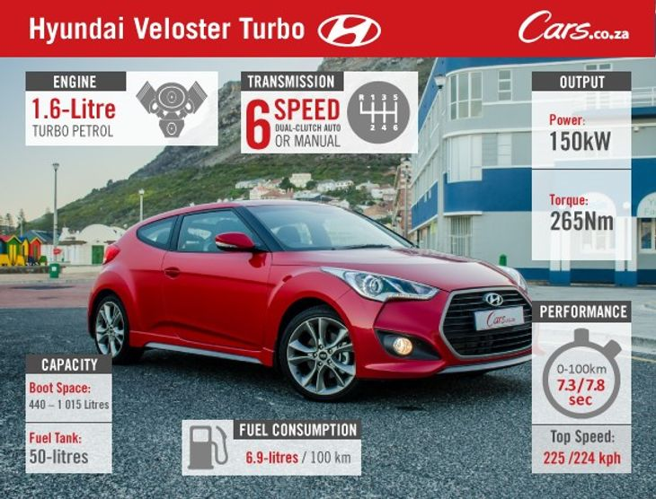 Hyundai Veloster Turbo (2015) Review - Cars co za
